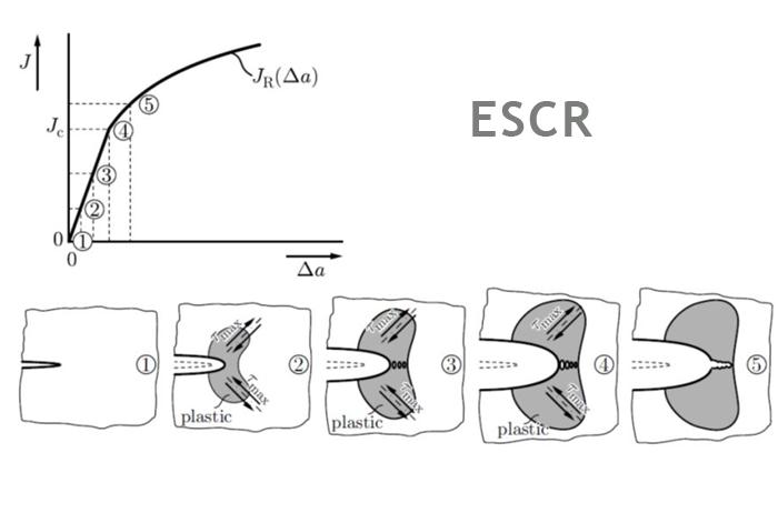ESCR გარემოს დაძაბულობა Cracking Resistance Test ლაბორატორია