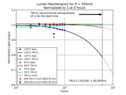 LM Test