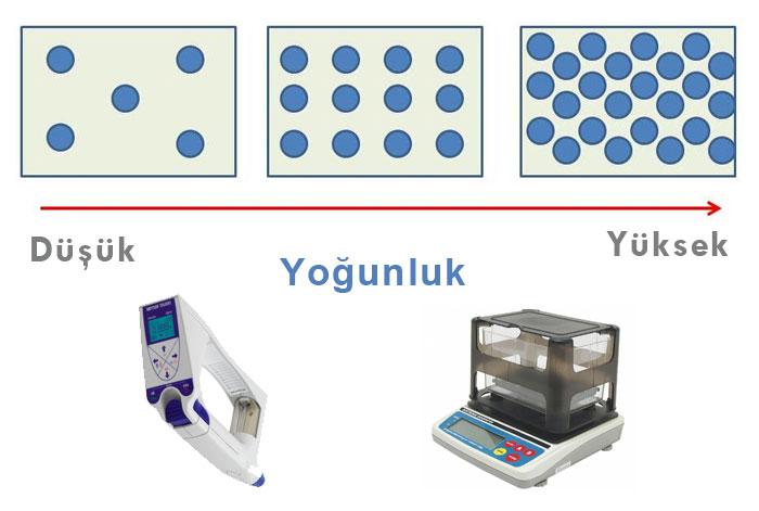 Изпитателна лаборатория за измерване на плътността